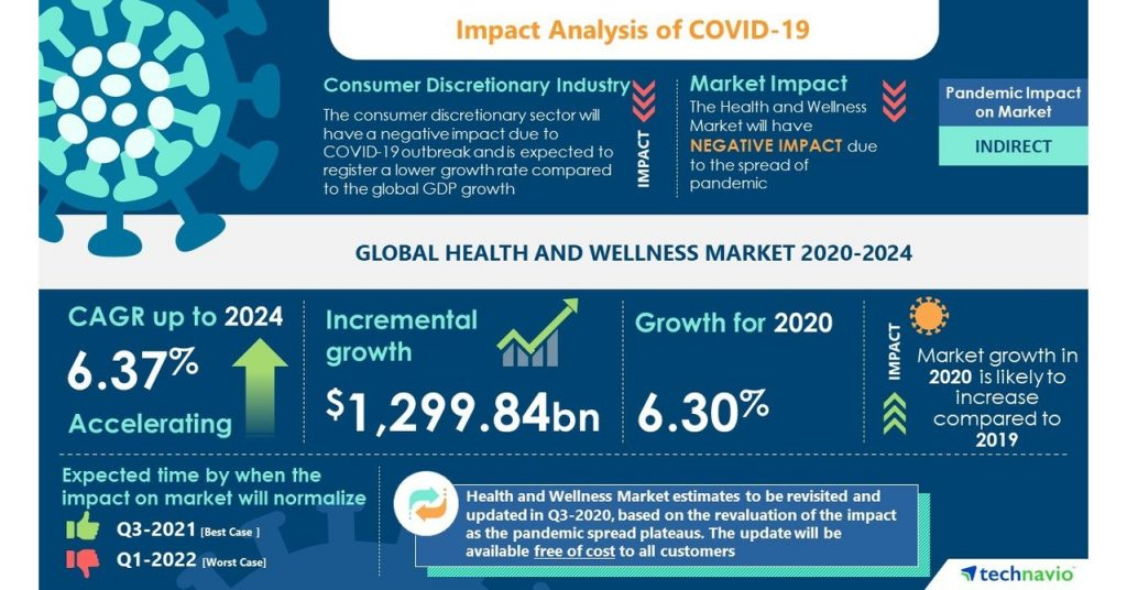 Health and Wellness Food Market 2020-2024|Surging Adoption of Healthy Eating Habits to Boost Growth |17,000+ Technavio Research Reports